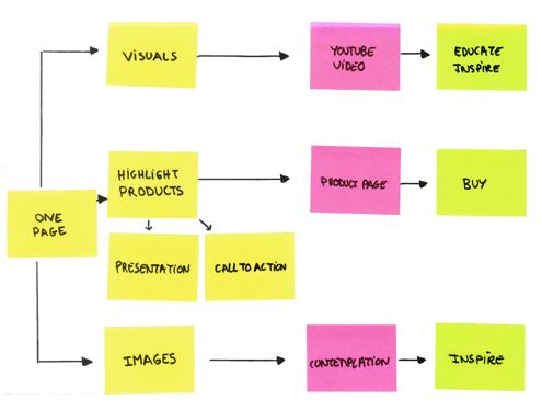 concept visual plan